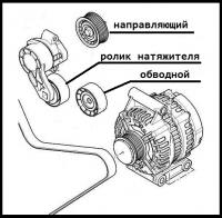 Комплект приводного ремня 100/120 (+AC) Пежо Боксер 3 Ситроен Джампер III 2.2 Puma (ремень+3ролика)